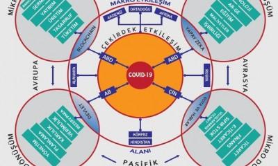 COVID-19 VE KÜRESEL DEĞİŞİM