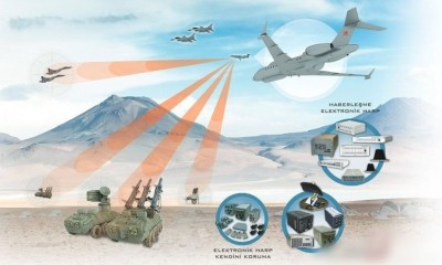 THE IMPORTANCE OF ELECTRONIC WARFARE SYSTEMS IN THE SECURITY OF THE FUTURE AND TURKEY'S ELECTRONİC WARFARE SYSTEMS